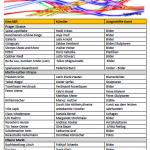 Liste Seite 1